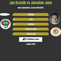 Jan Grzesik vs Jaroslaw Jach h2h player stats