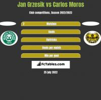 Jan Grzesik vs Carlos Moros h2h player stats
