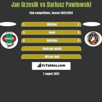 Jan Grzesik vs Dariusz Pawlowski h2h player stats
