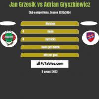 Jan Grzesik vs Adrian Gryszkiewicz h2h player stats