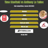 Timo Stavitski vs Anthony Le Tallec h2h player stats