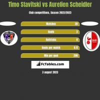 Timo Stavitski vs Aurelien Scheidler h2h player stats