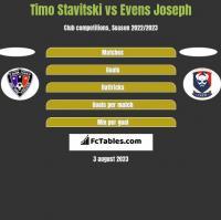 Timo Stavitski vs Evens Joseph h2h player stats