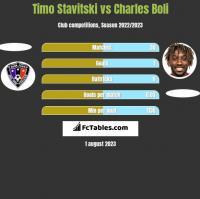 Timo Stavitski vs Charles Boli h2h player stats