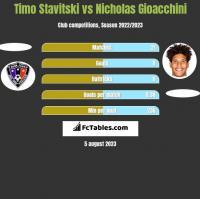 Timo Stavitski vs Nicholas Gioacchini h2h player stats