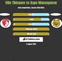 Ville Tikkanen vs Aapo Maeenpaeae h2h player stats
