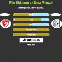 Ville Tikkanen vs Baba Mensah h2h player stats