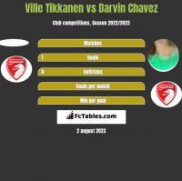 Ville Tikkanen vs Darvin Chavez h2h player stats