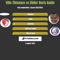 Ville Tikkanen vs Didier Boris Kadio h2h player stats