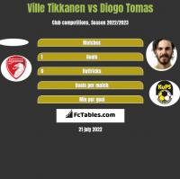 Ville Tikkanen vs Diogo Tomas h2h player stats