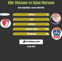 Ville Tikkanen vs Dylan Murnane h2h player stats