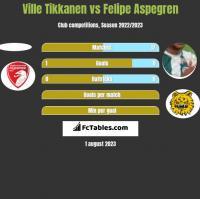 Ville Tikkanen vs Felipe Aspegren h2h player stats