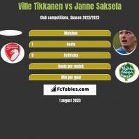Ville Tikkanen vs Janne Saksela h2h player stats