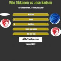Ville Tikkanen vs Jose Nadson h2h player stats