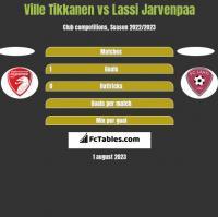 Ville Tikkanen vs Lassi Jarvenpaa h2h player stats
