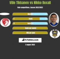 Ville Tikkanen vs Nikko Boxall h2h player stats