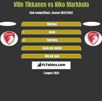 Ville Tikkanen vs Niko Markkula h2h player stats