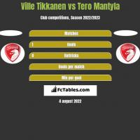 Ville Tikkanen vs Tero Mantyla h2h player stats