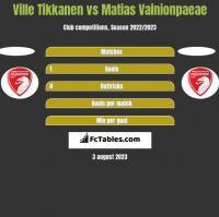 Ville Tikkanen vs Matias Vainionpaeae h2h player stats