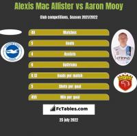Alexis Mac Allister vs Aaron Mooy h2h player stats