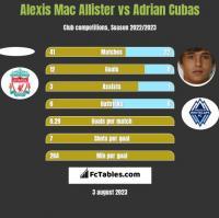Gato Silva vs Alexis Mac Allister - Compare two players