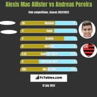 Alexis Mac Allister vs Andreas Pereira h2h player stats