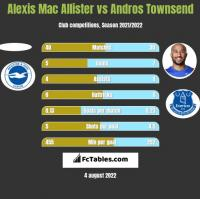 Alexis Mac Allister vs Andros Townsend h2h player stats