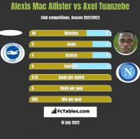 Alexis Mac Allister vs Axel Tuanzebe h2h player stats