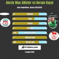 Alexis Mac Allister vs Beram Kayal h2h player stats