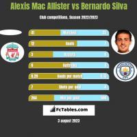 Alexis Mac Allister vs Bernardo Silva h2h player stats