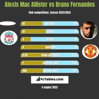 Alexis Mac Allister vs Bruno Fernandes h2h player stats