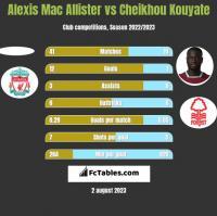 Alexis Mac Allister vs Cheikhou Kouyate h2h player stats
