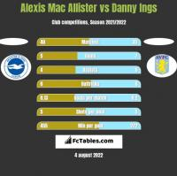 Alexis Mac Allister vs Danny Ings h2h player stats