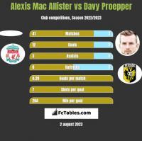Alexis Mac Allister vs Davy Proepper h2h player stats