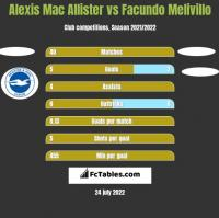 Alexis Mac Allister vs Facundo Melivillo h2h player stats