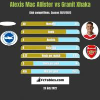 Alexis Mac Allister vs Granit Xhaka h2h player stats