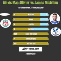 Alexis Mac Allister vs James McArthur h2h player stats