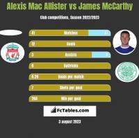 Alexis Mac Allister vs James McCarthy h2h player stats