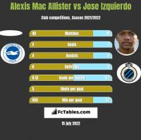 Alexis Mac Allister vs Jose Izquierdo h2h player stats