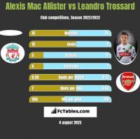 Alexis Mac Allister vs Leandro Trossard h2h player stats
