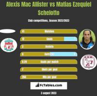 Alexis Mac Allister vs Matias Ezequiel Schelotto h2h player stats