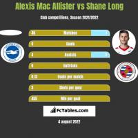 Alexis Mac Allister vs Shane Long h2h player stats
