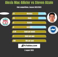 Alexis Mac Allister vs Steven Alzate h2h player stats