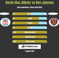 Alexis Mac Allister vs Ben Johnson h2h player stats