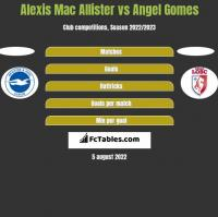 Alexis Mac Allister vs Angel Gomes h2h player stats