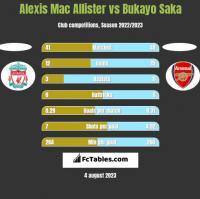 Alexis Mac Allister vs Bukayo Saka h2h player stats