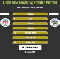 Alexis Mac Allister vs Brandon Pierrick h2h player stats