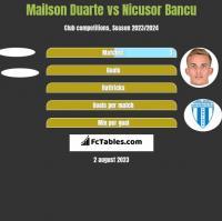 Mailson Duarte vs Nicusor Bancu h2h player stats