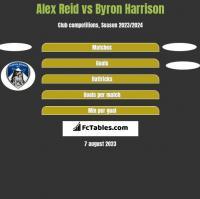 Alex Reid vs Byron Harrison h2h player stats