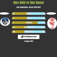 Alex Reid vs Ben House h2h player stats